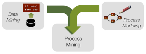 How Process Mining Compares to Data Mining — Flux Capacitor