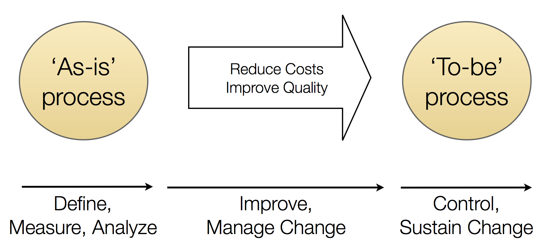 how to reduce waste with process mining flux capacitor