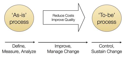 Figure 1: Process Improvement
