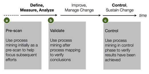 Figure 8: Project phases: Where process mining fits into your process improvement project