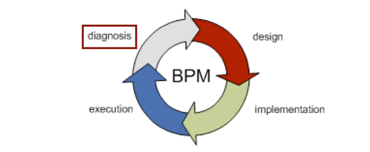 How Process Mining fits into the BPM lifecycle