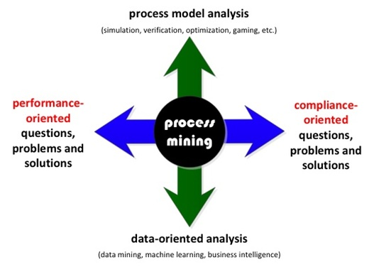 Overview about Process Mining: Bridging model-based and data-driven analyses