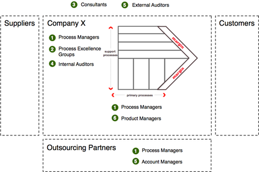 Process Mining Roles typically involved in process mining