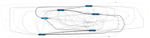Process Mining: Spaghetti process shows complexity of overall process