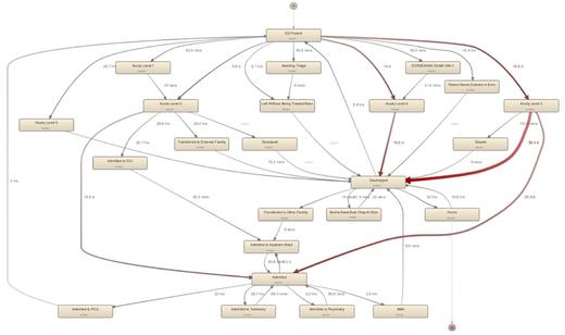Figure 1: Process map of ED #1 - Cumulative time