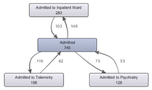 ED #1 Process loops