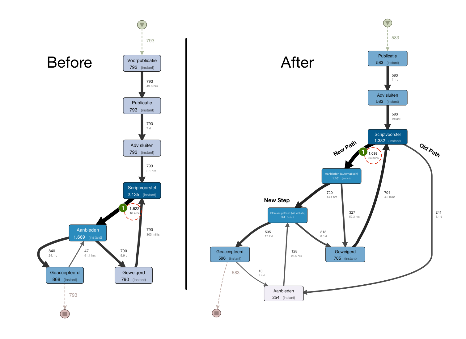 data mining automated procedures business Aka data mining ii • business process modeling: 7 phases:in the (re) automated process discovery techniques can.