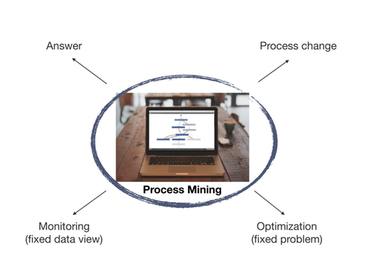 Possible outcomes of a process mining analysis