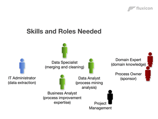 Skills and Roles needed for Process Mining