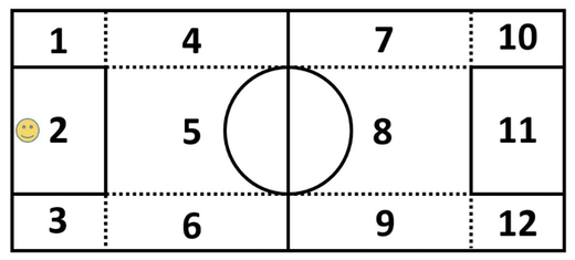 Figure 14: Dividing the pitch into different zones (activities)