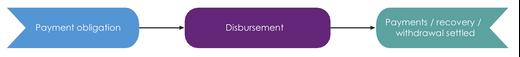 Figure 1: The disbursement process