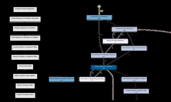 the mining process